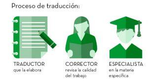 proceso de traducción